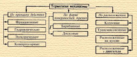 Типы тормозных механизмов