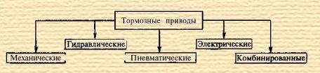 Типы тормозных приводов