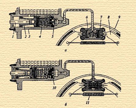 Схема работы гидравлического тормозного привода
